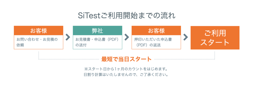 si-test-how-to-start